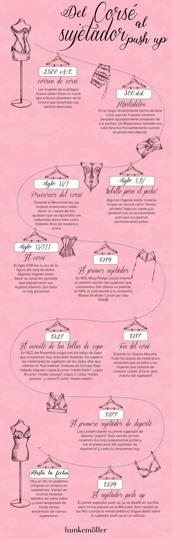 Evolution of the bra